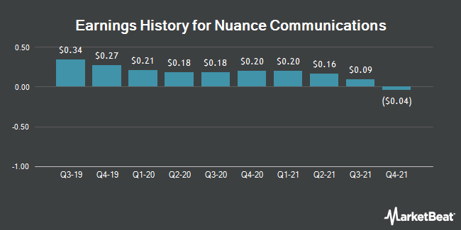 Earnings History for Nuance Communications (NASDAQ:NUAN)