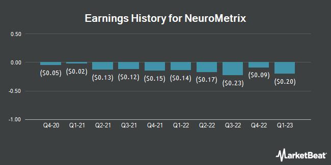 Earnings History for Neurometrix (NASDAQ:NURO)