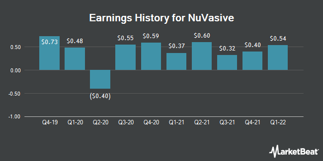 Earnings History for NuVasive (NASDAQ:NUVA)