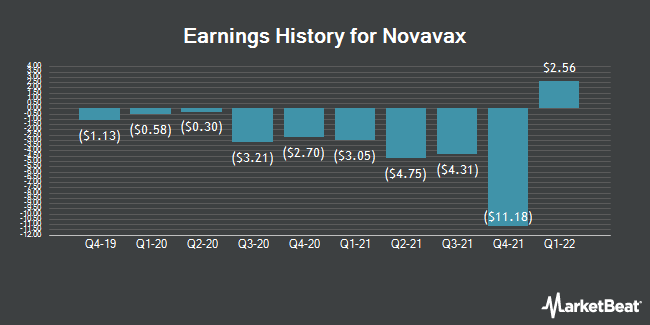 Earnings History for Novavax (NASDAQ:NVAX)