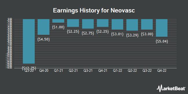 Earnings History for Neovasc (NASDAQ:NVCN)