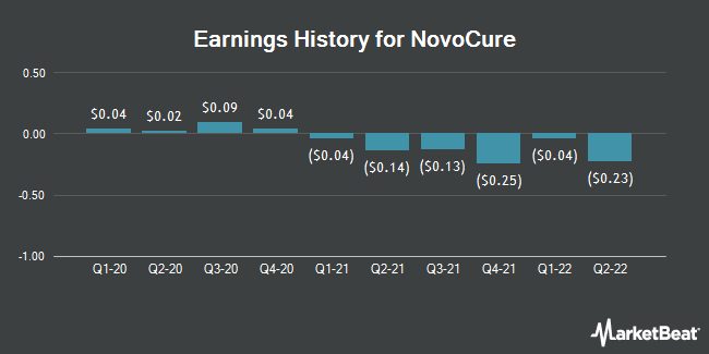 Earnings History for Novocure (NASDAQ:NVCR)