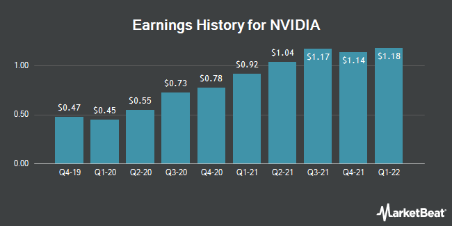 Earnings History for NVIDIA (NASDAQ:NVDA)