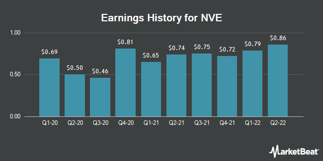 Earnings History for NVE (NASDAQ:NVEC)