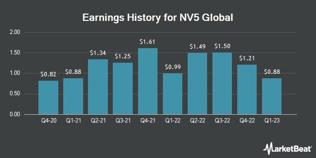 Earnings History for NV5 Global (NASDAQ:NVEE)