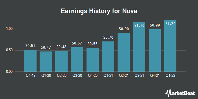 Earnings History for Nova Measuring Instruments (NASDAQ:NVMI)