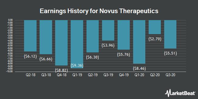 Earnings History for Novus Therapeutics (NASDAQ:NVUS)