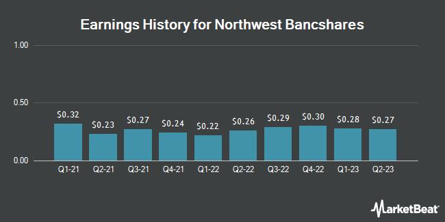 Earnings History for Northwest Bancshares (NASDAQ:NWBI)