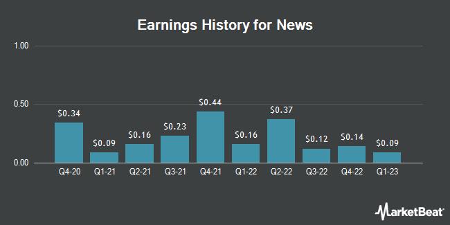 Earnings History for News (NASDAQ:NWS)