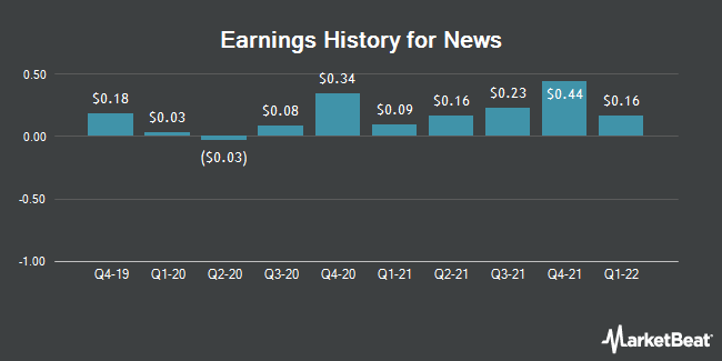 Earnings History for News (NASDAQ:NWSA)