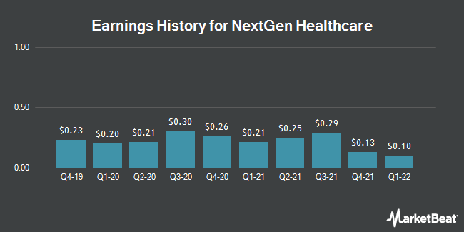 Earnings History for Nextgen Healthcare (NASDAQ:NXGN)