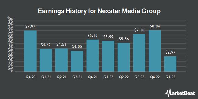 Earnings History for Nexstar Media Group (NASDAQ:NXST)