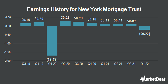 Earnings History for NY MTG TR INC/SH (NASDAQ:NYMT)