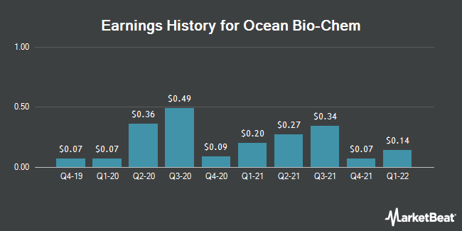 Earnings History for Ocean Bio-Chem (NASDAQ:OBCI)