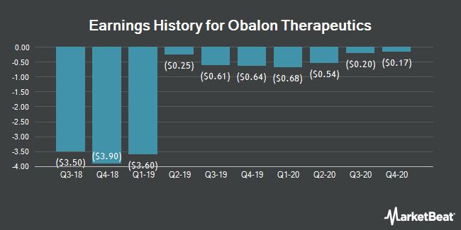 Earnings History for Obalon Therapeutics (NASDAQ:OBLN)