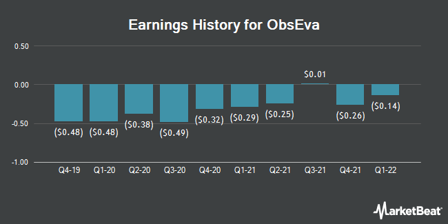 Earnings History for Obseva (NASDAQ:OBSV)