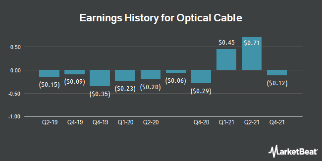 Earnings History for Optical Cable (NASDAQ:OCC)