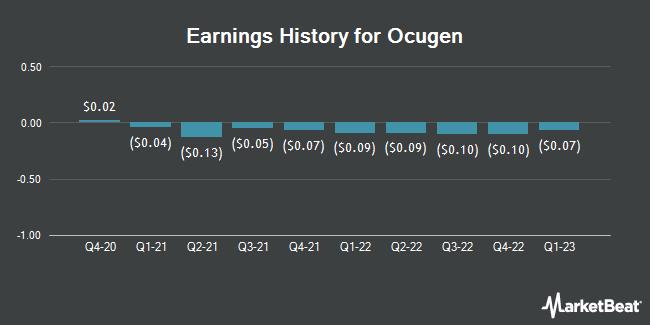 Earnings History for Ocugen (NASDAQ:OCGN)