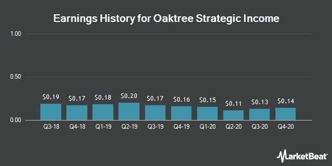 Earnings History for Oaktree Strategic Income (NASDAQ:OCSI)