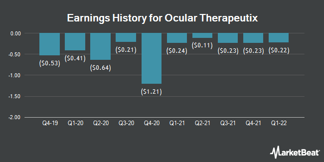 Earnings History for Ocular Therapeutix (NASDAQ:OCUL)