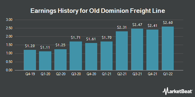 Earnings History for Old Dominion Freight Line (NASDAQ:ODFL)