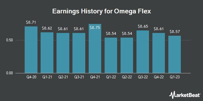 Earnings History for Omega Flex (NASDAQ:OFLX)