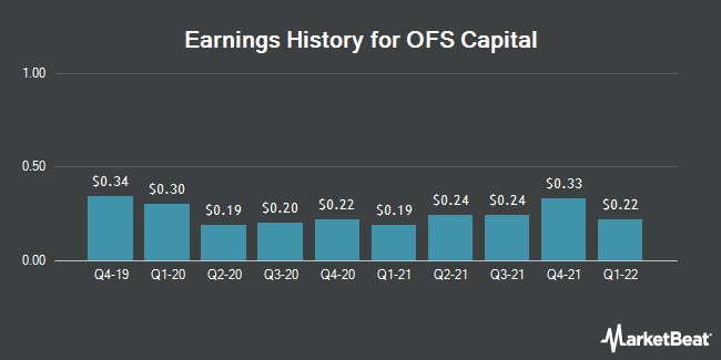 Earnings History for OFS Capital (NASDAQ:OFS)