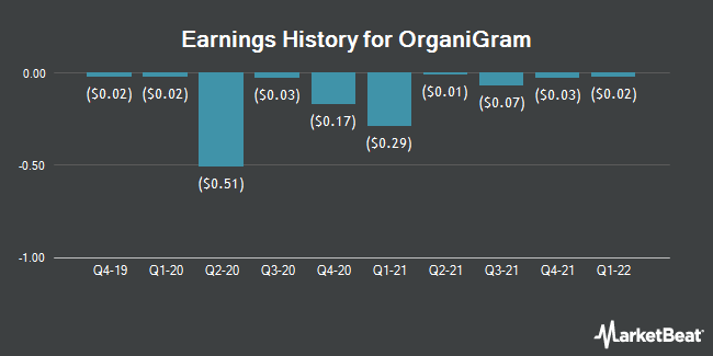 Earnings History for OrganiGram (NASDAQ:OGI)