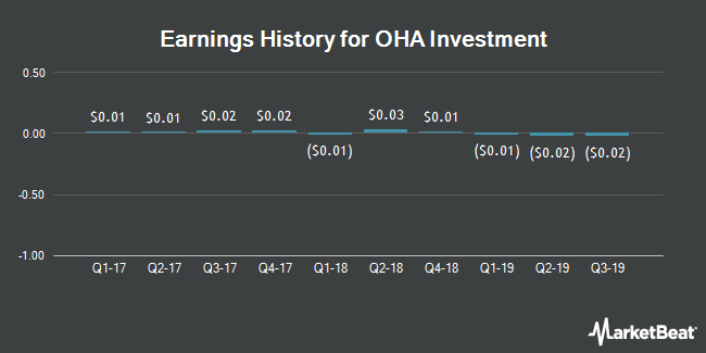 Earnings History for OHA Investment (NASDAQ:OHAI)