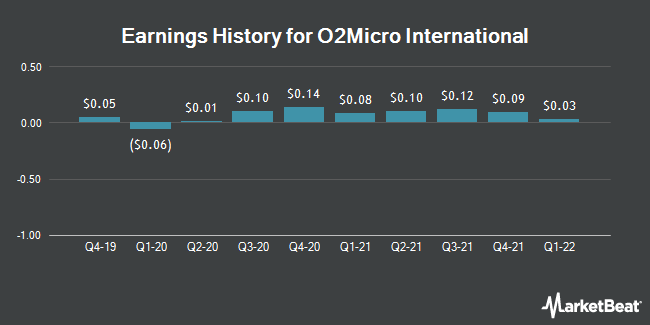 Earnings History for O2Micro International (NASDAQ:OIIM)
