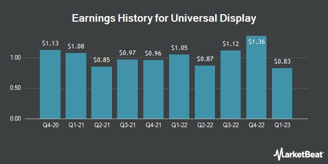 Earnings History for Universal Display (NASDAQ:OLED)
