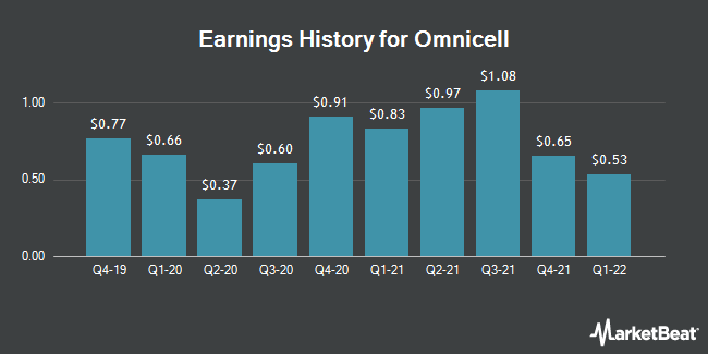 Earnings History for Omnicell (NASDAQ:OMCL)