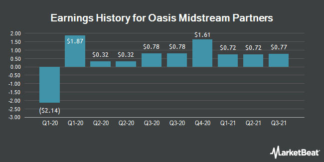 Earnings History for Oasis Midstream Partners (NASDAQ:OMP)