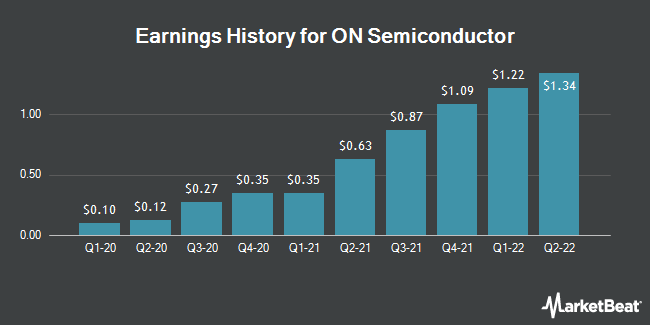 Earnings History for ON Semiconductor (NASDAQ:ON)
