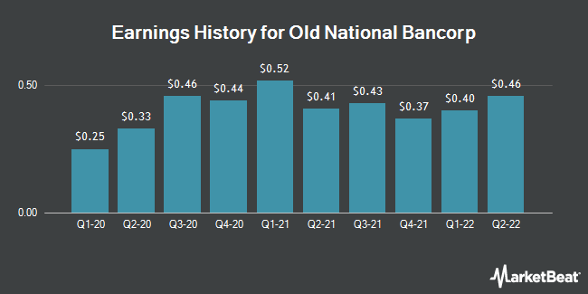 Earnings History for Old National Bancorp (NASDAQ:ONB)