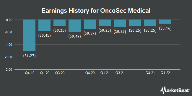 Earnings History for OncoSec Medical (NASDAQ:ONCS)