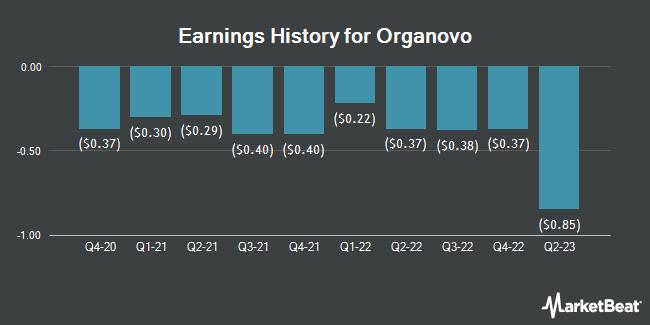 Earnings History for Organovo (NASDAQ:ONVO)