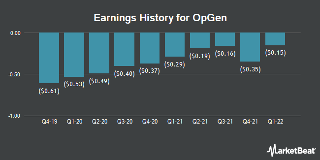 Earnings History for OpGen (NASDAQ:OPGN)