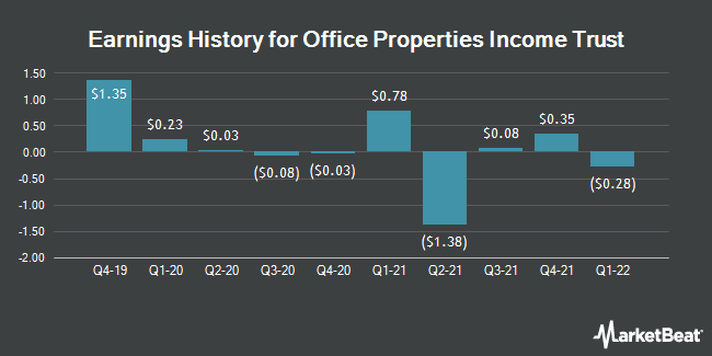 Earnings History for Office Properties Income Trust (NASDAQ:OPI)
