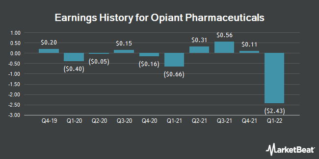 Earnings History for Opiant Pharmaceuticals (NASDAQ:OPNT)