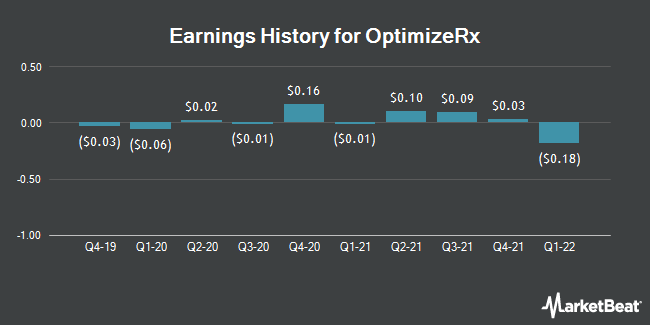 Earnings History for OptimizeRx (NASDAQ:OPRX)
