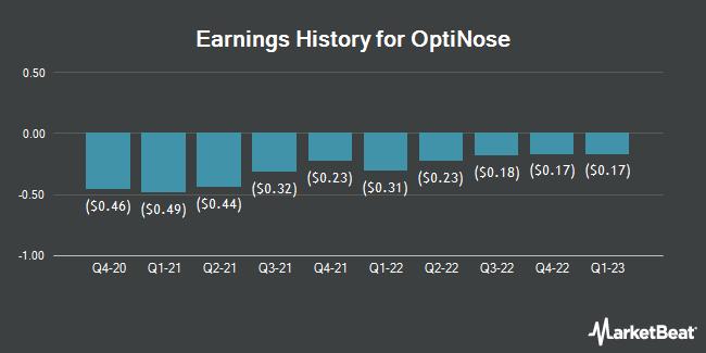 Earnings History for OptiNose (NASDAQ:OPTN)