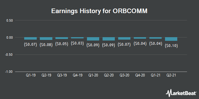 Earnings History for ORBCOMM (NASDAQ:ORBC)