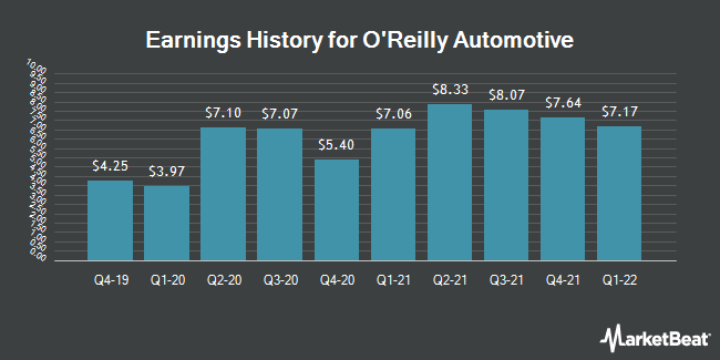 Earnings History for O`Reilly Automotive (NASDAQ:ORLY)