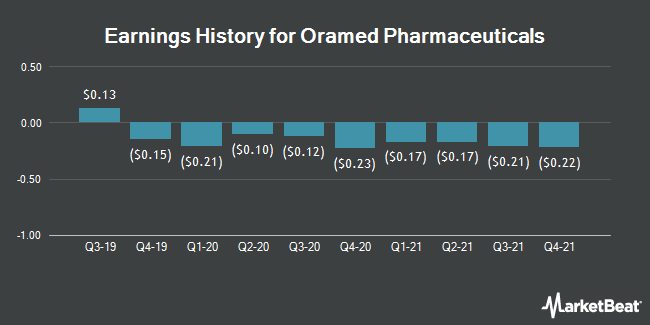 Earnings History for Oramed Pharmaceuticals (NASDAQ:ORMP)