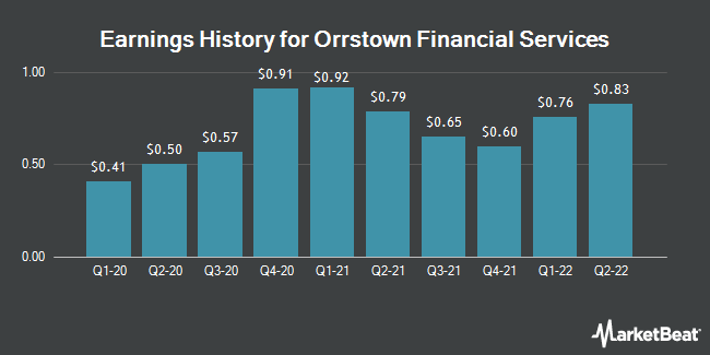 Earnings History for Orrstown Financial Services (NASDAQ:ORRF)