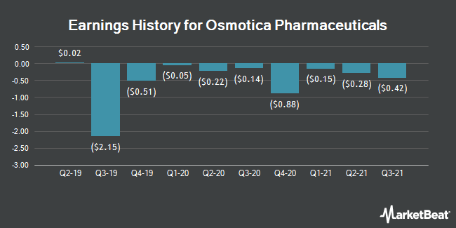 Earnings History for Osmotica Pharmaceuticals (NASDAQ:OSMT)