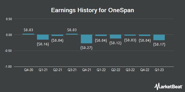 Earnings History for Onespan (NASDAQ:OSPN)