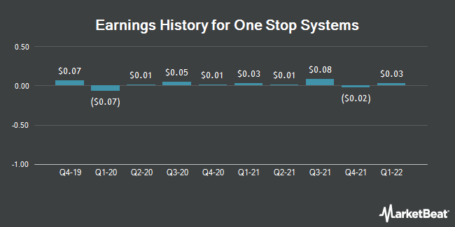 Earnings History for One Stop Systems (NASDAQ:OSS)