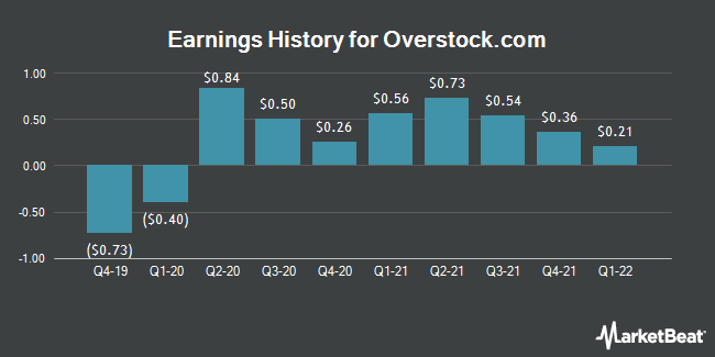 Earnings History for Overstock.com (NASDAQ:OSTK)